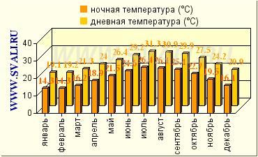 Климатические данные