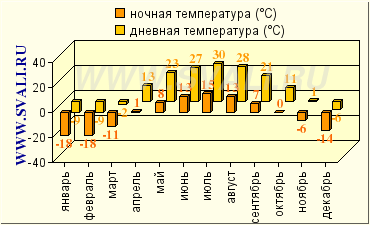 знакомства казахстан уральск topic index