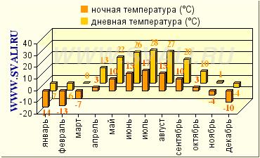Реферат климат саратовской области 2283