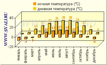 Погоды на 14 дней в приморский край ольга