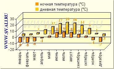 Погода в городе оренбург на 10 дней